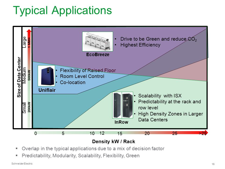 Typical Applications Drive to be Green and reduce CO2
