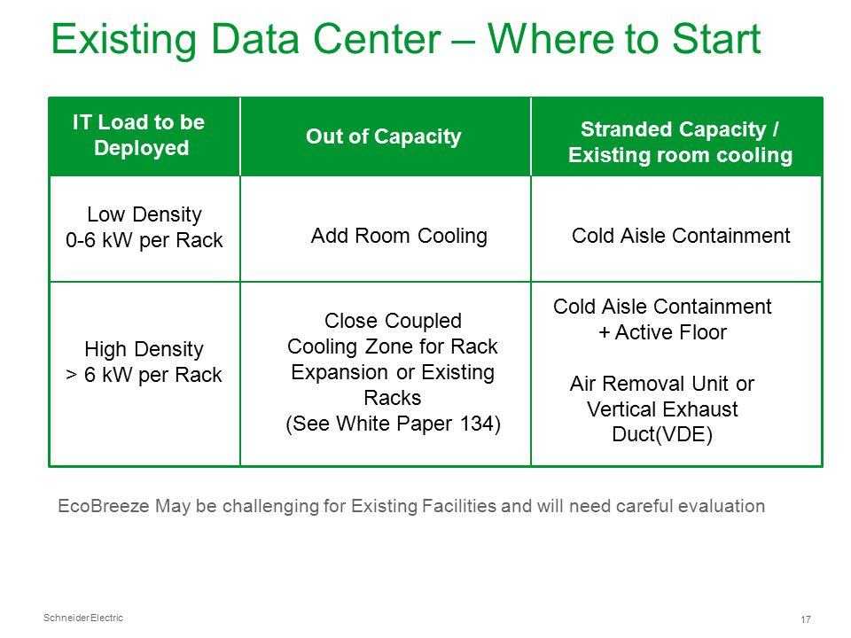 Existing Data Center – Where to Start