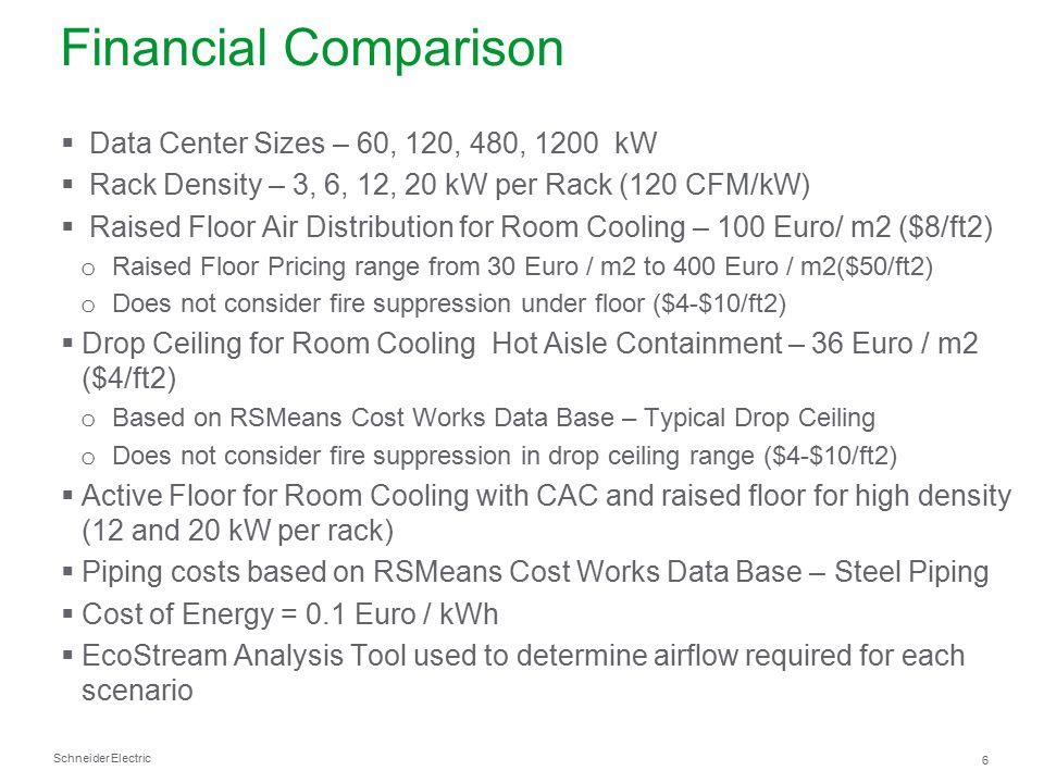 Financial Comparison Data Center Sizes – 60, 120, 480, 1200 kW