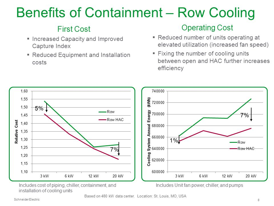 Benefits of Containment – Row Cooling