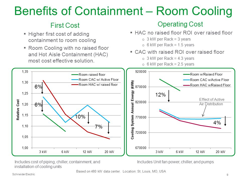 Benefits of Containment – Room Cooling