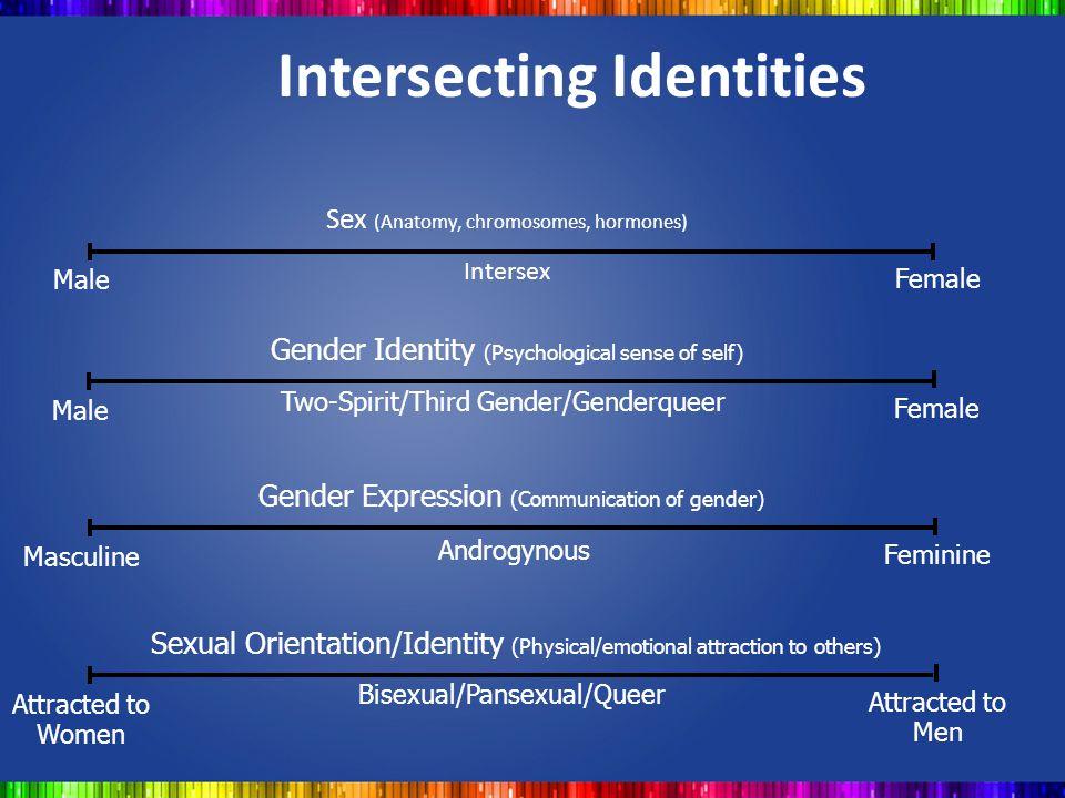 Intersecting Identities