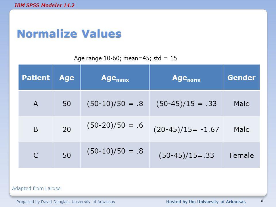 Normalize Values Patient Age Agemmx Agenorm Gender A 50