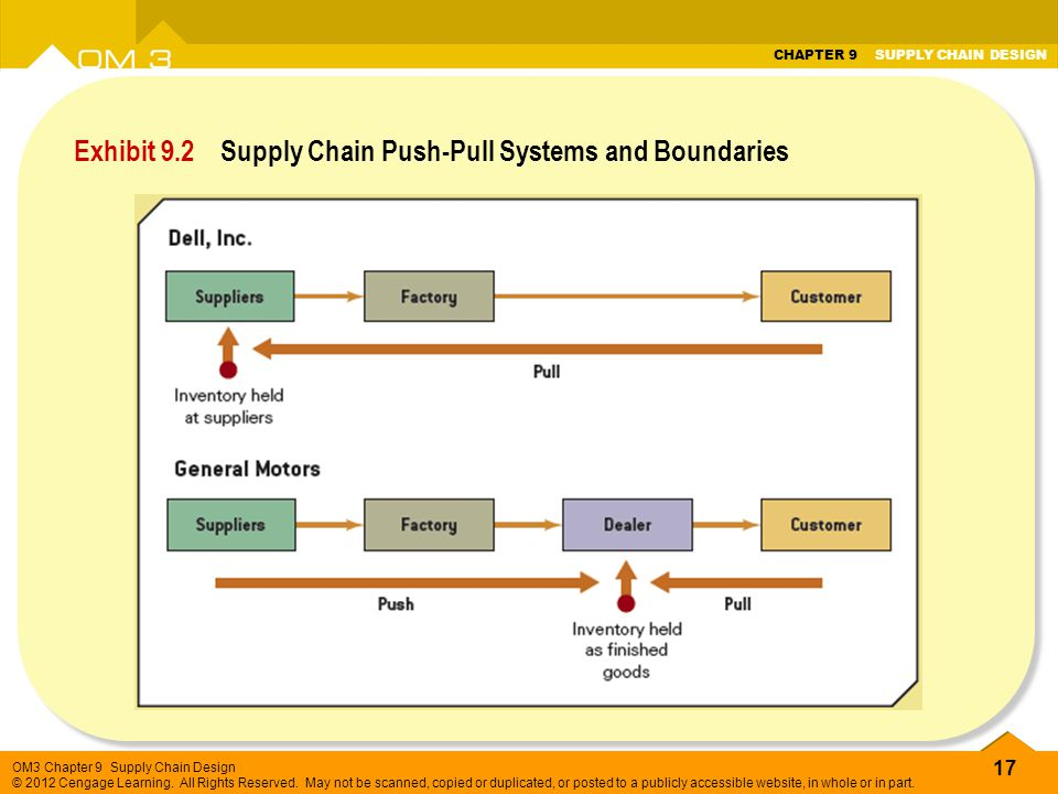 Exhibit 9.2 Supply Chain Push-Pull Systems and Boundaries