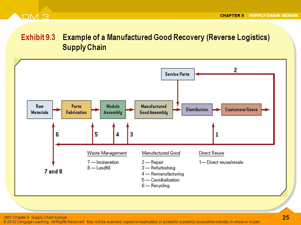 Exhibit 9.3 Example of a Manufactured Good Recovery (Reverse Logistics) Supply Chain
