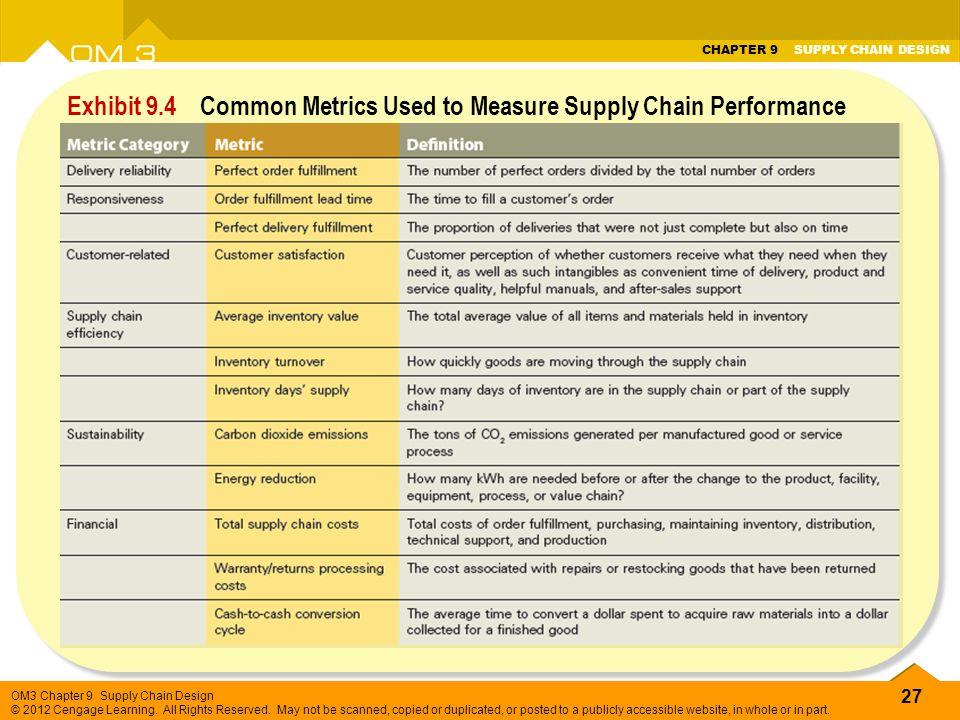 Exhibit 9.4 Common Metrics Used to Measure Supply Chain Performance