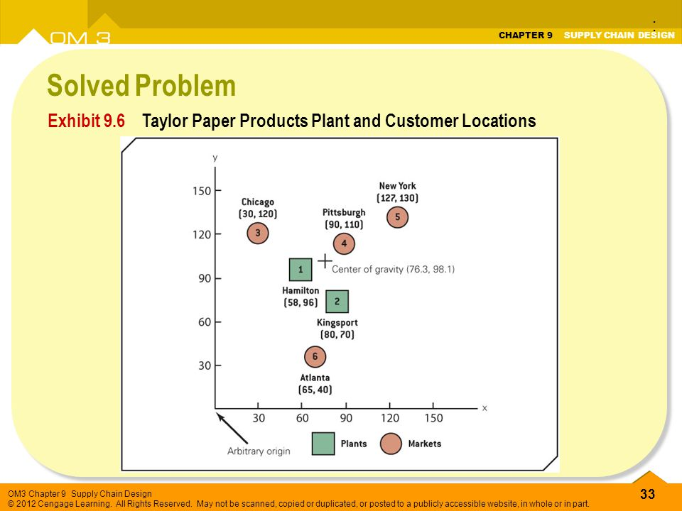 : Solved Problem Exhibit 9.6 Taylor Paper Products Plant and Customer Locations