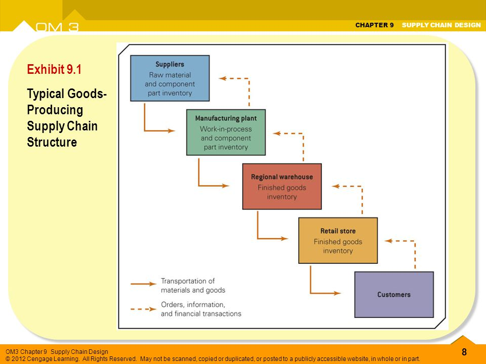 Exhibit 9.1 Typical Goods- Producing Supply Chain Structure