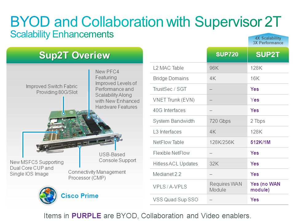 BYOD and Collaboration with Supervisor 2T Scalability Enhancements