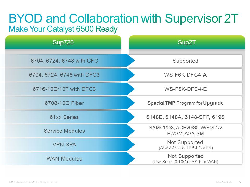 BYOD and Collaboration with Supervisor 2T Make Your Catalyst 6500 Ready