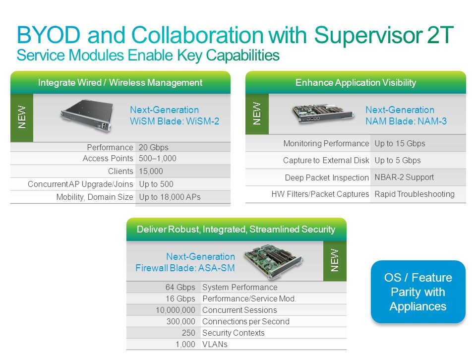 BYOD and Collaboration with Supervisor 2T Service Modules Enable Key Capabilities