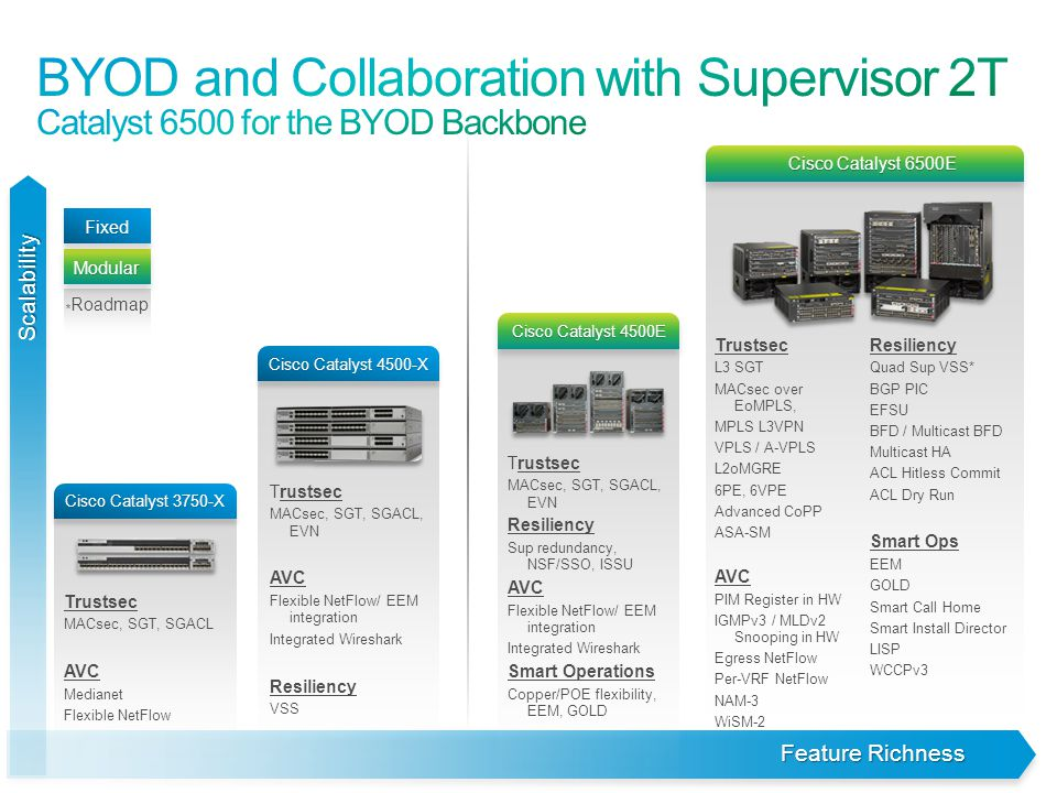 BYOD and Collaboration with Supervisor 2T Catalyst 6500 for the BYOD Backbone