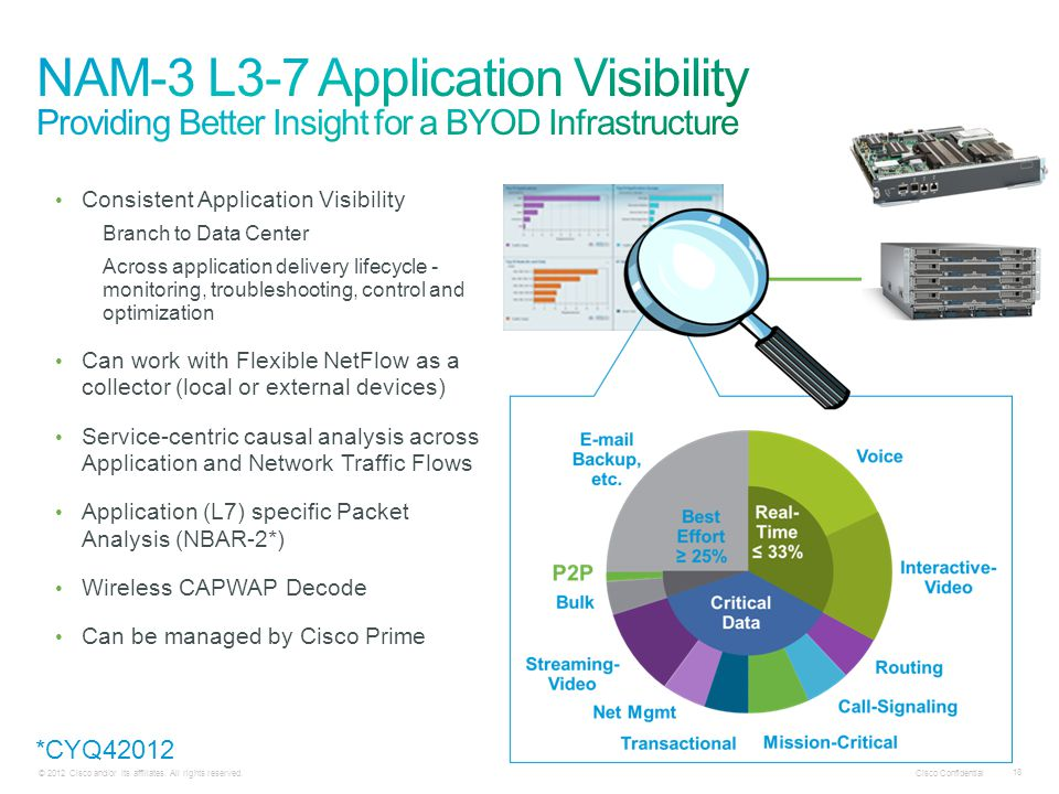 NAM-3 L3-7 Application Visibility Providing Better Insight for a BYOD Infrastructure