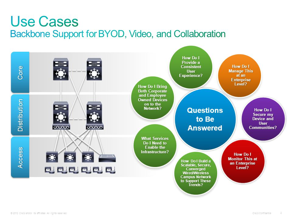 Use Cases Backbone Support for BYOD, Video, and Collaboration