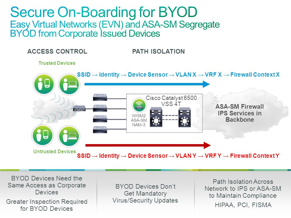 Secure On-Boarding for BYOD Easy Virtual Networks (EVN) and ASA-SM Segregate BYOD from Corporate Issued Devices