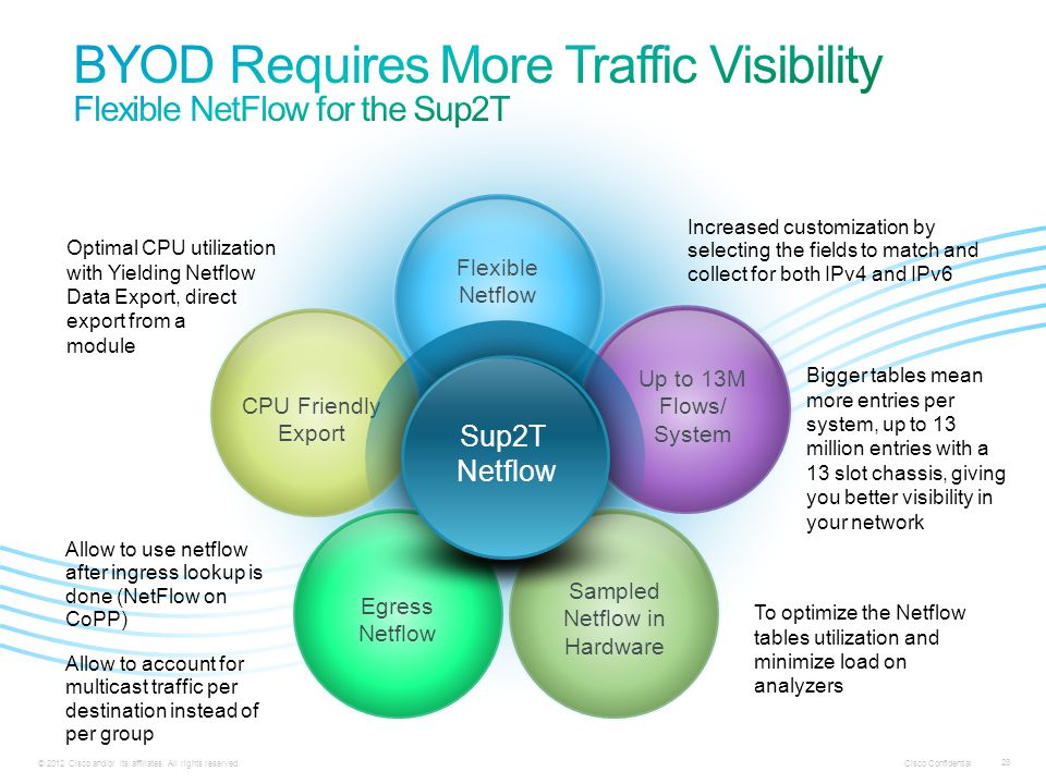 BYOD Requires More Traffic Visibility Flexible NetFlow for the Sup2T