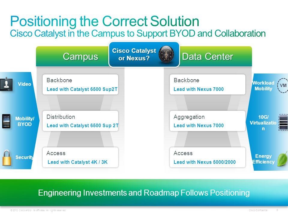 Cisco Catalyst or Nexus