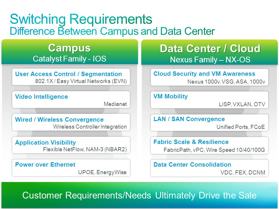 Switching Requirements Difference Between Campus and Data Center