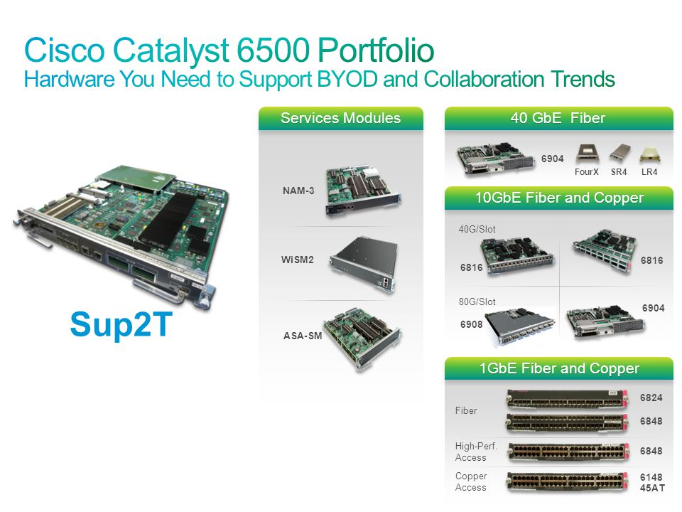 Cisco Catalyst 6500 Portfolio Hardware You Need to Support BYOD and Collaboration Trends