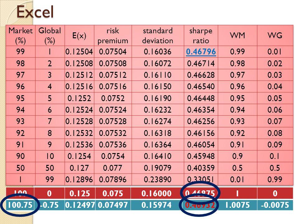 Excel Market (%) Global E(x) risk premium standard deviation