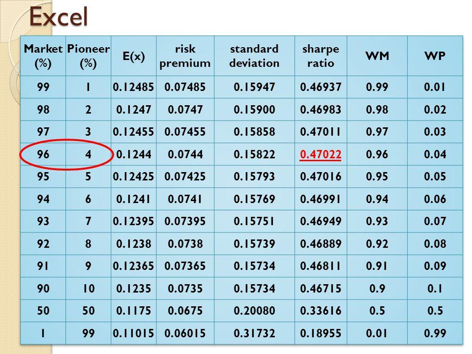 Excel Market (%) Pioneer E(x) risk premium standard deviation