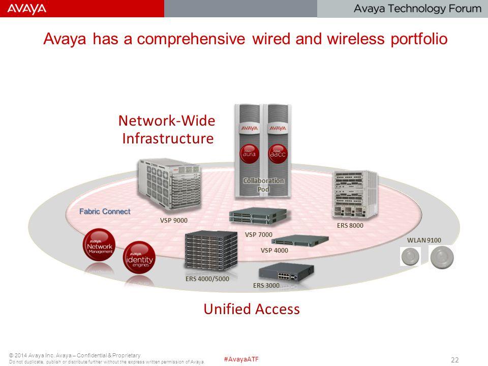 Avaya has a comprehensive wired and wireless portfolio