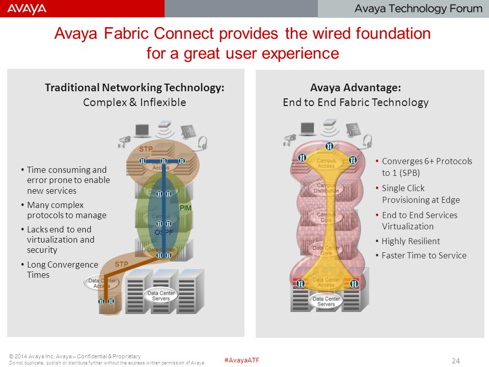 Avaya Fabric Connect provides the wired foundation for a great user experience