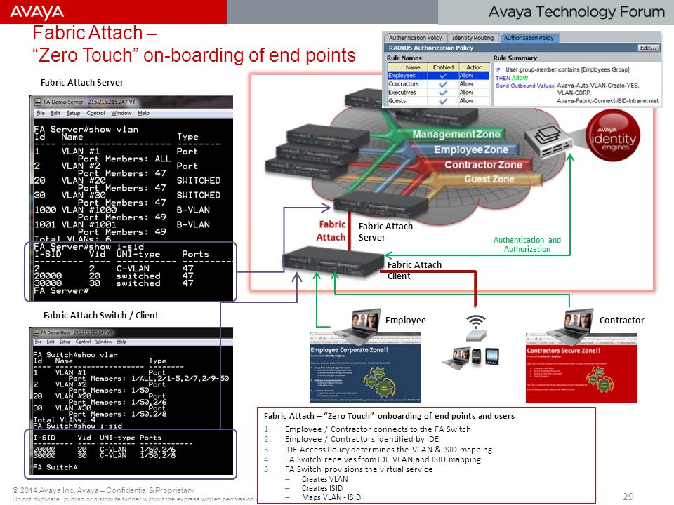 Fabric Attach – Zero Touch on-boarding of end points