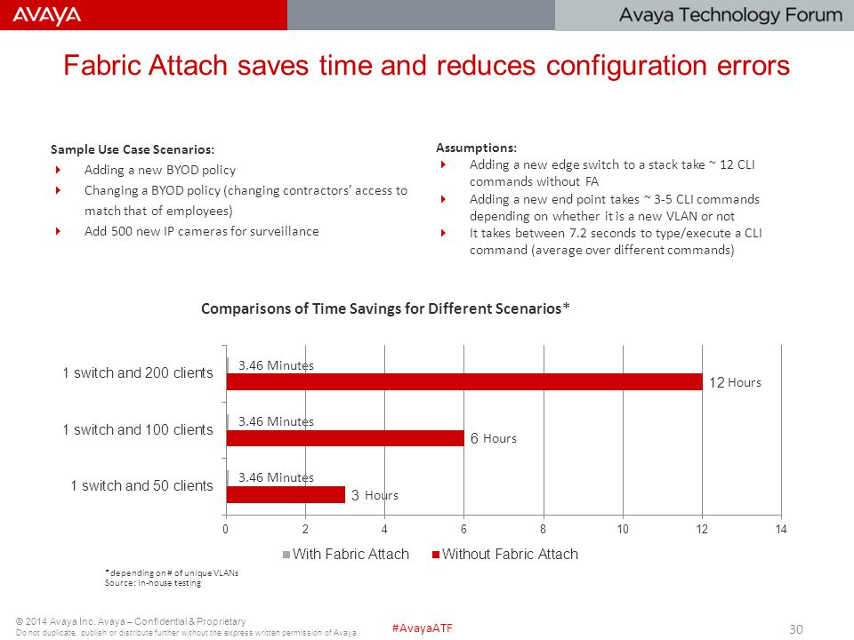 Fabric Attach saves time and reduces configuration errors
