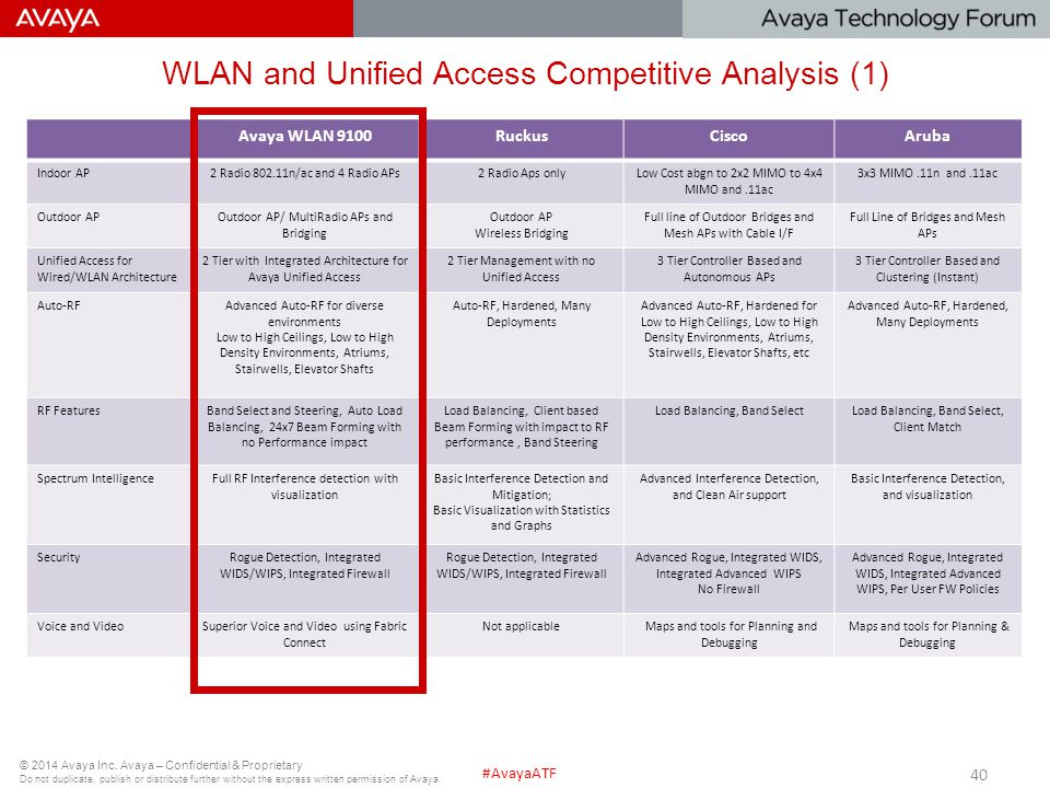WLAN and Unified Access Competitive Analysis (1)