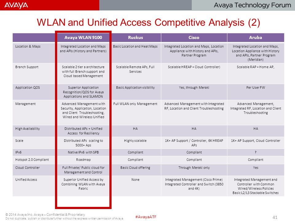 WLAN and Unified Access Competitive Analysis (2)