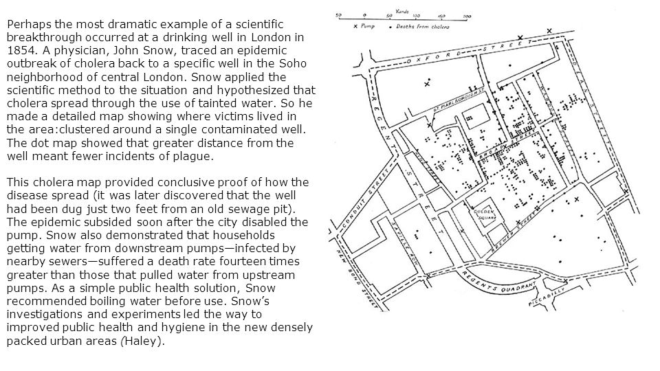 Perhaps the most dramatic example of a scientific breakthrough occurred at a drinking well in London in 1854. A physician, John Snow, traced an epidemic outbreak of cholera back to a specific well in the Soho neighborhood of central London. Snow applied the scientific method to the situation and hypothesized that cholera spread through the use of tainted water. So he made a detailed map showing where victims lived in the area:clustered around a single contaminated well. The dot map showed that greater distance from the well meant fewer incidents of plague.