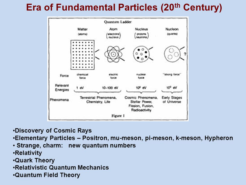 Era of Fundamental Particles (20th Century)