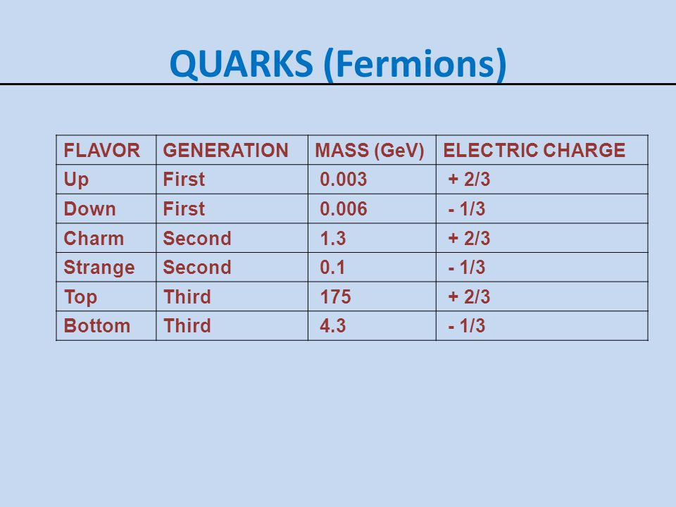 QUARKS (Fermions) FLAVOR GENERATION MASS (GeV) ELECTRIC CHARGE Up