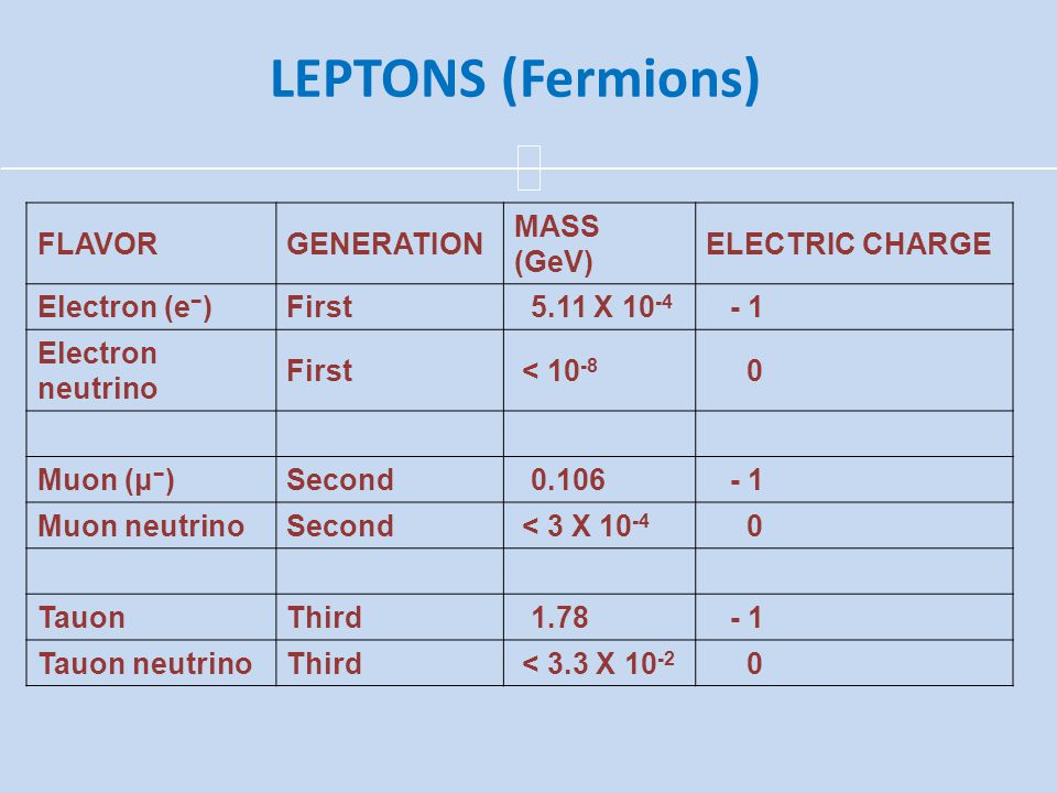 LEPTONS (Fermions) FLAVOR GENERATION MASS (GeV) ELECTRIC CHARGE