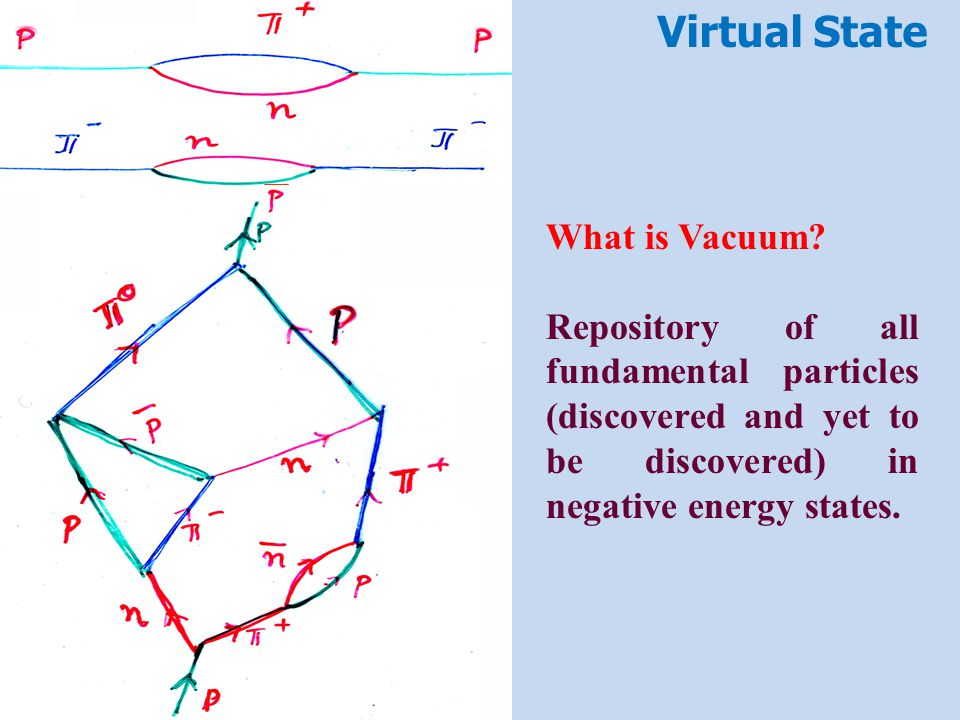 Virtual State What is Vacuum