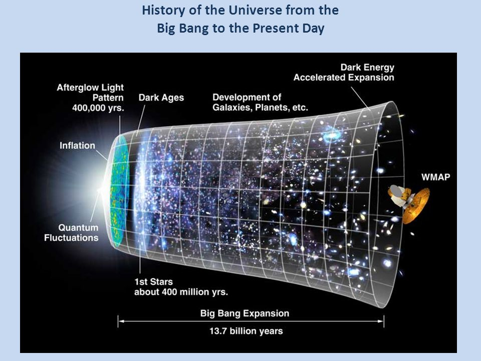 History of the Universe from the Big Bang to the Present Day
