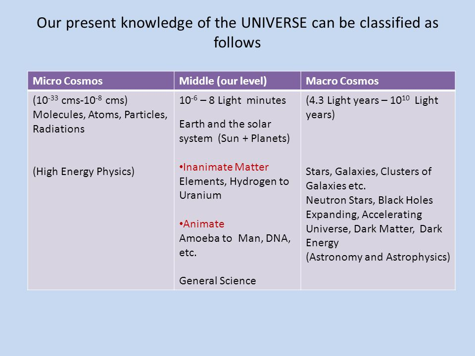 Our present knowledge of the UNIVERSE can be classified as follows