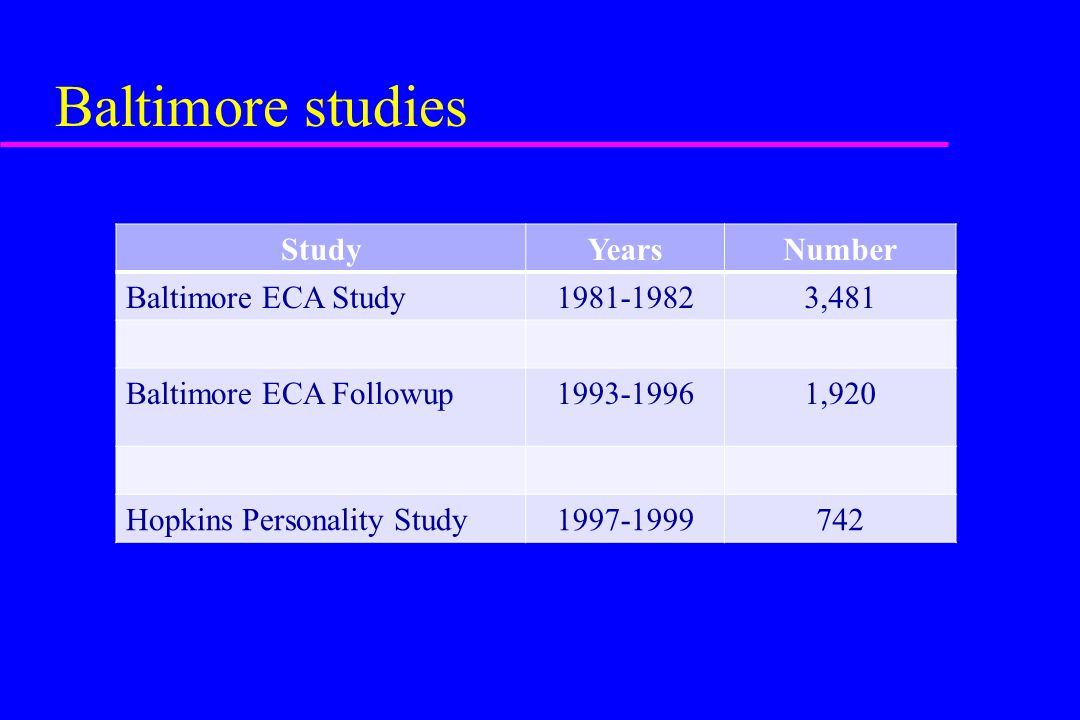 Baltimore studies Study Years Number Baltimore ECA Study 1981-1982