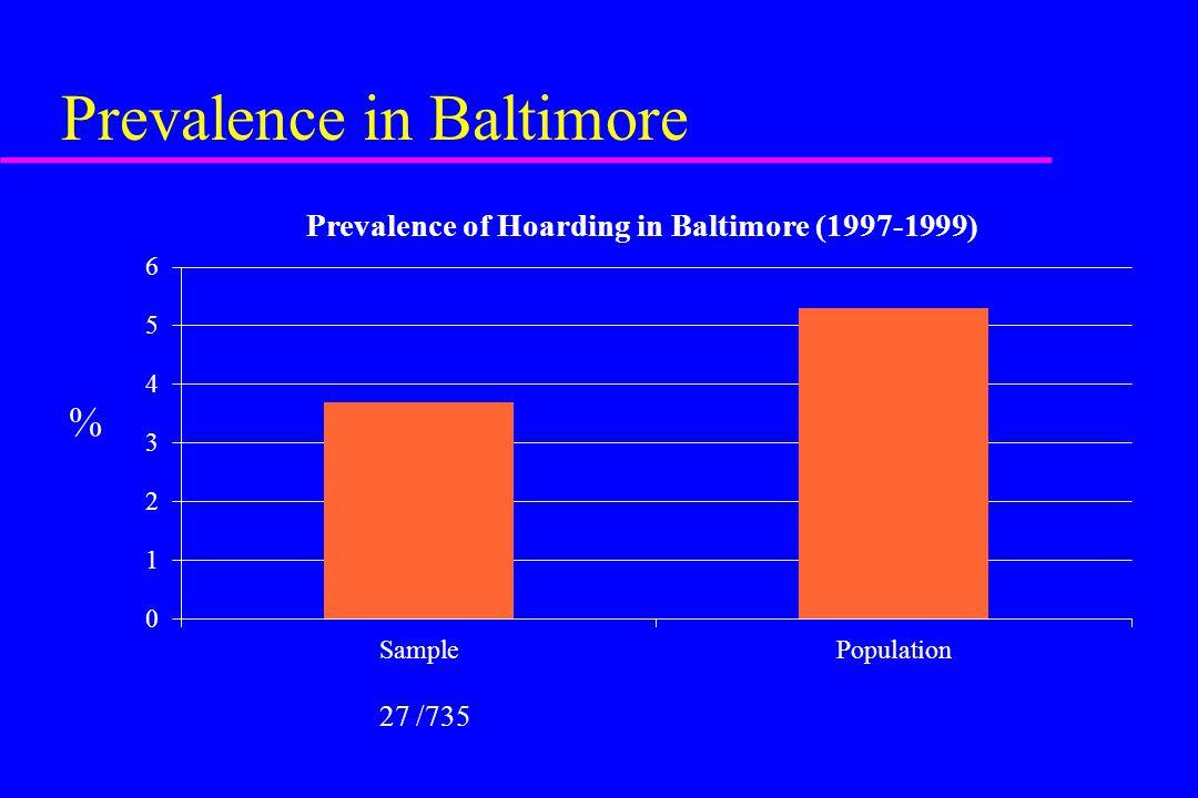 Prevalence in Baltimore