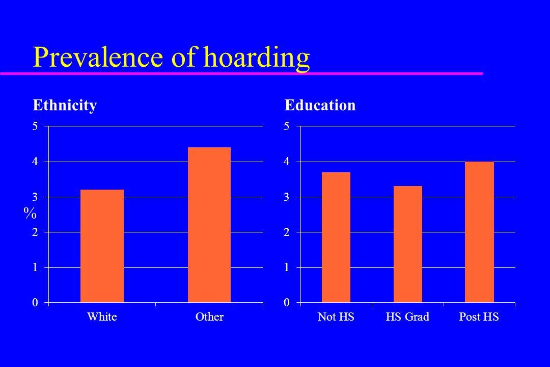 Prevalence of hoarding