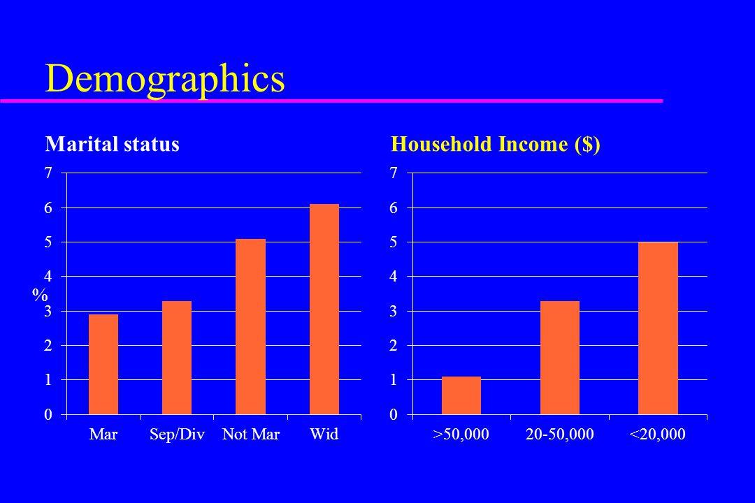 Demographics Marital status Household Income ($) %