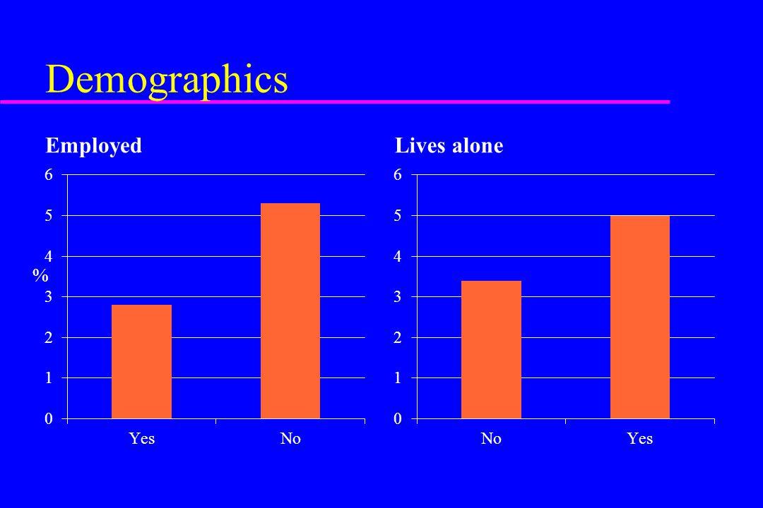 Demographics Employed Lives alone %