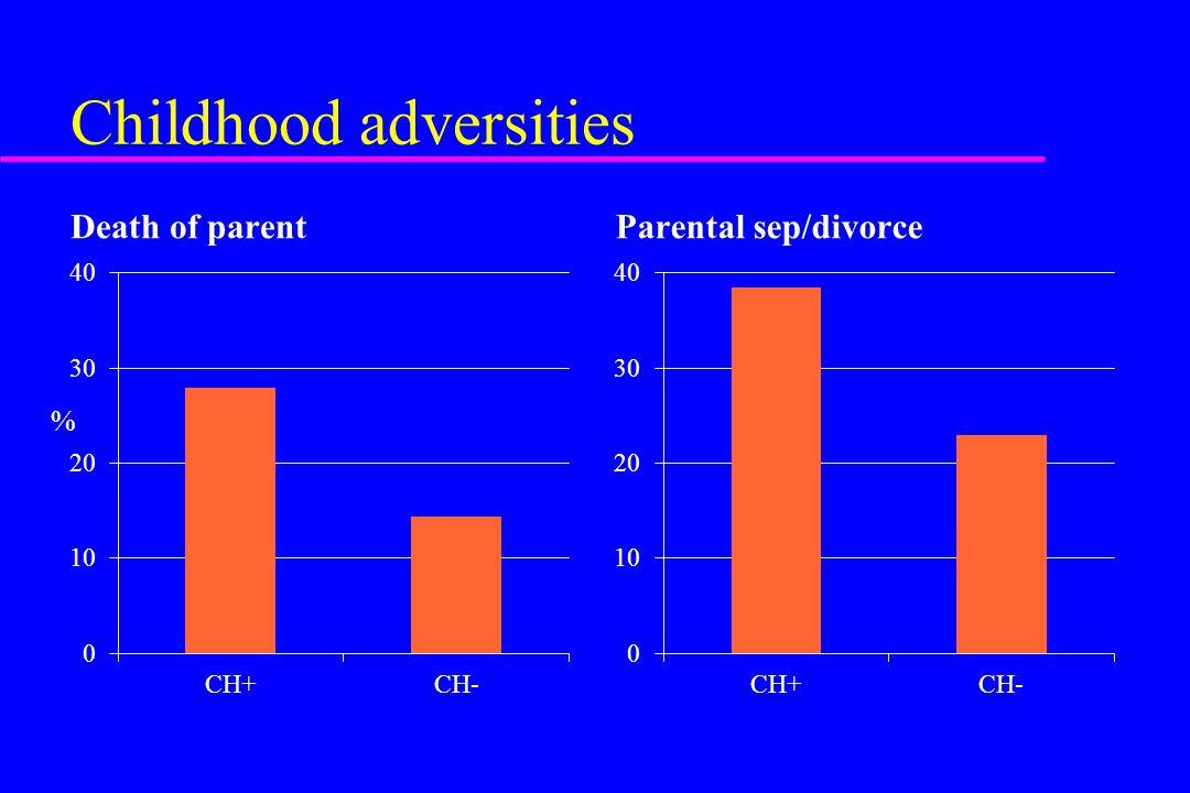 Childhood adversities