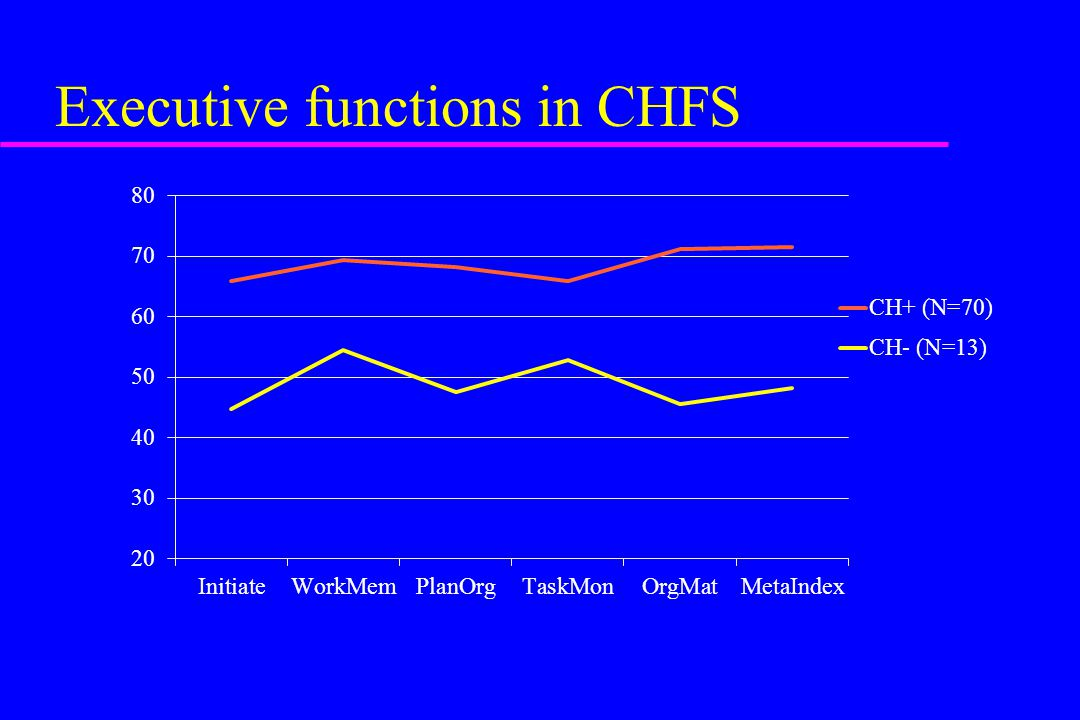 Executive functions in CHFS