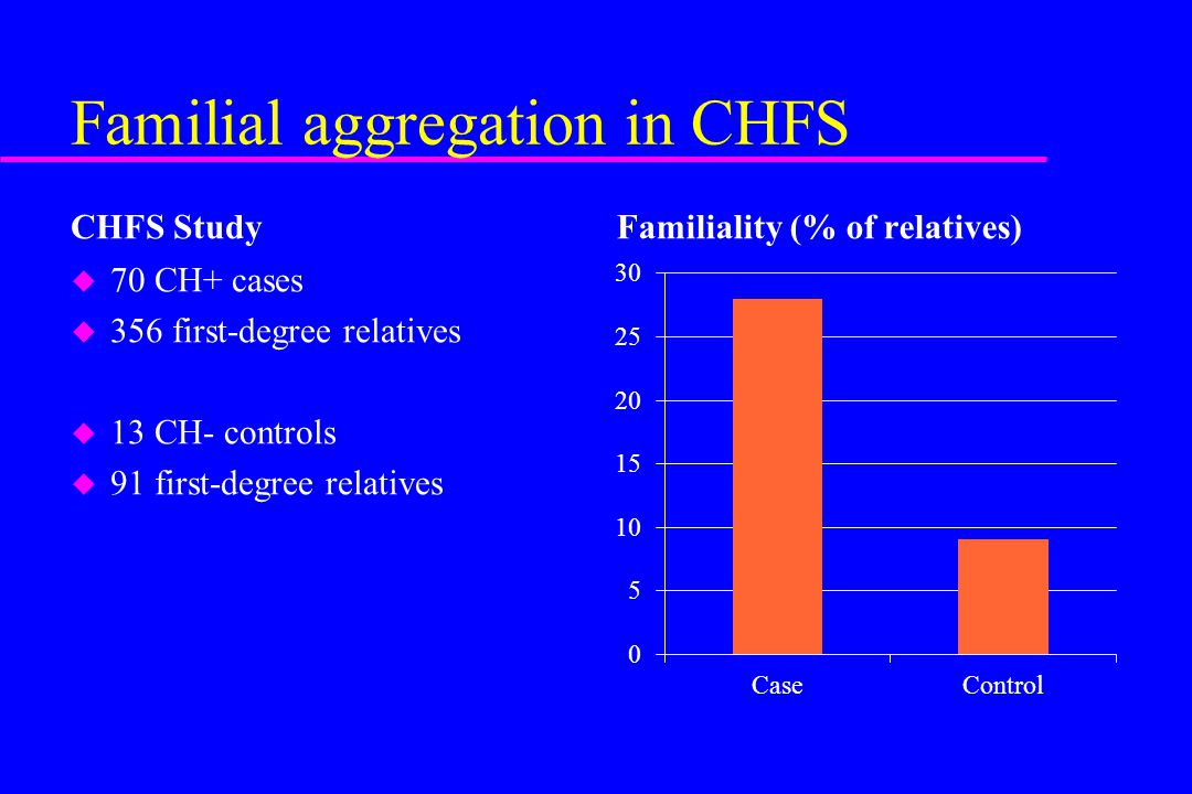 Familial aggregation in CHFS