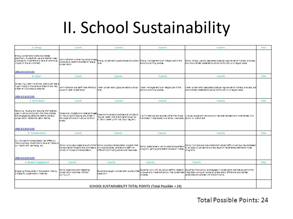 II. School Sustainability