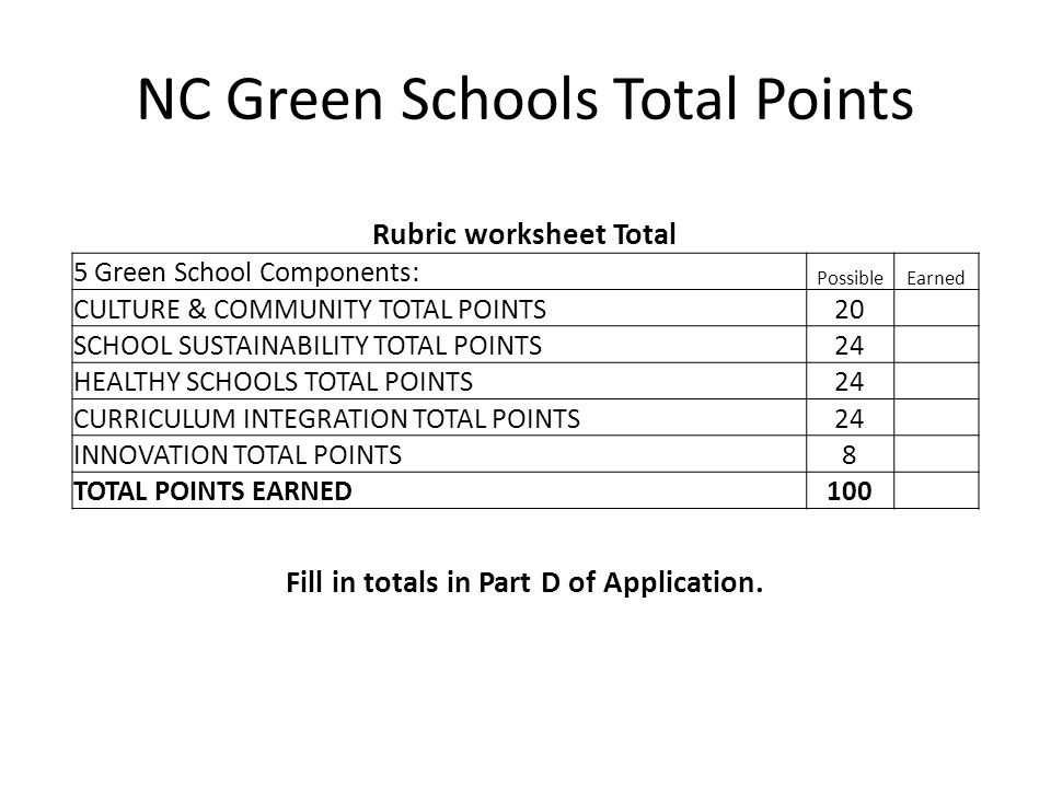 NC Green Schools Total Points