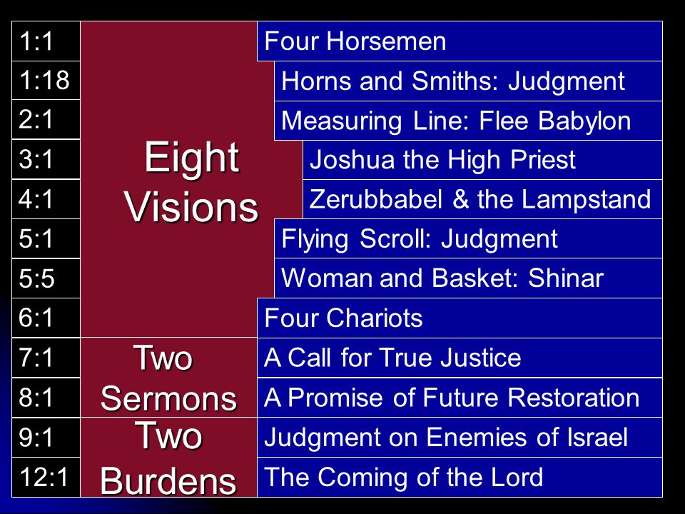 Eight Visions Two Burdens Two Sermons 1:1 Four Horsemen 1:18