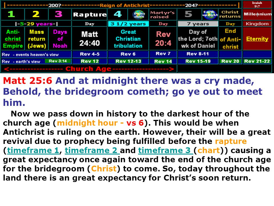 Matt 25:6 And at midnight there was a cry made, Behold, the bridegroom cometh; go ye out to meet him.